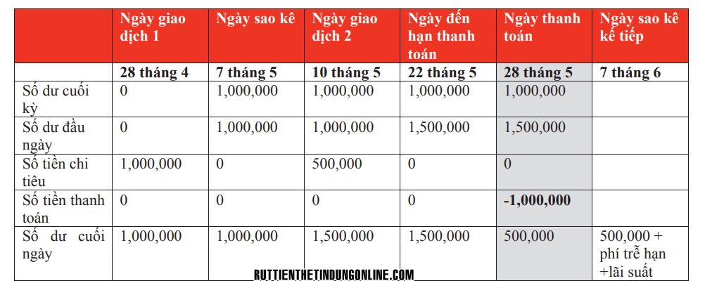 lai suat the tin dung hsbc