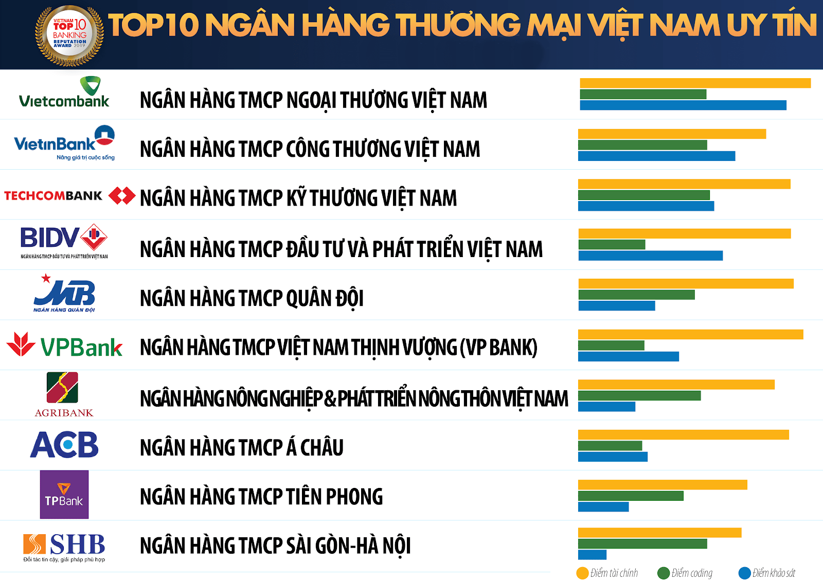 Nen mo the tin dung ngan hang nao